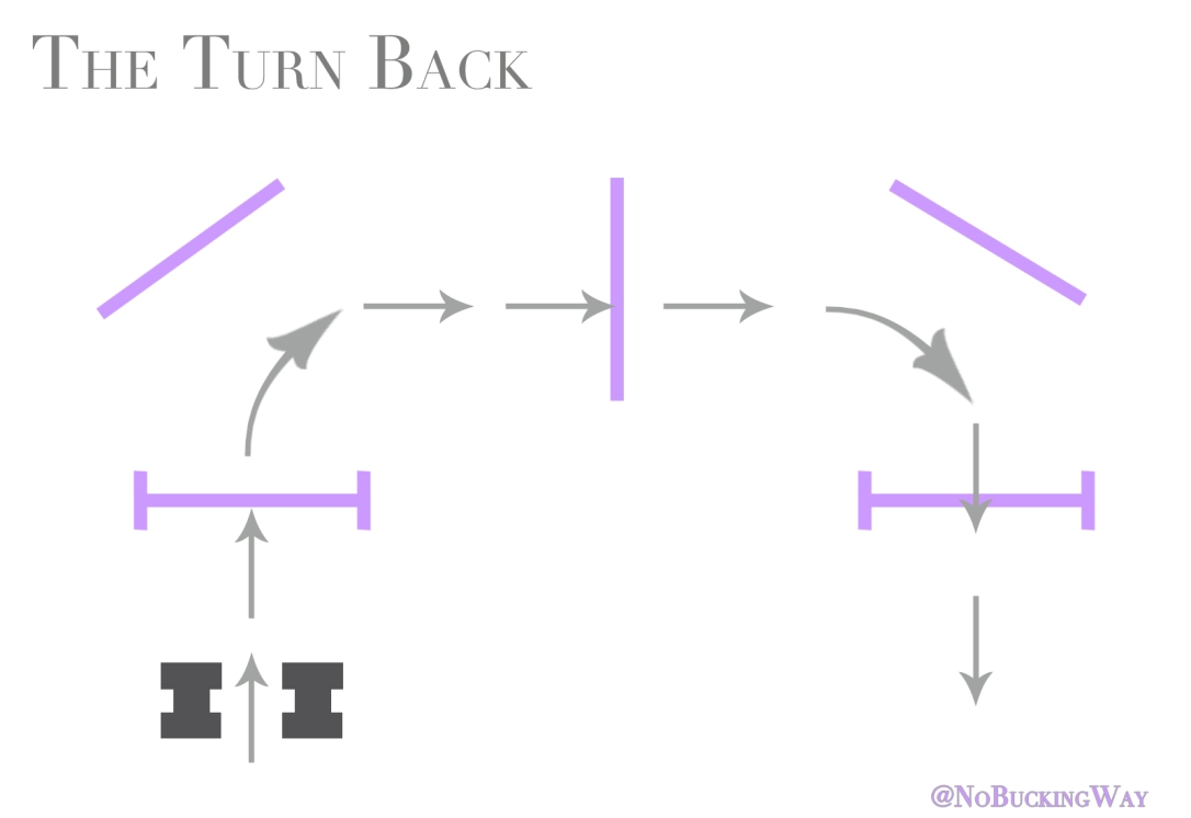 Turn Back Exercise