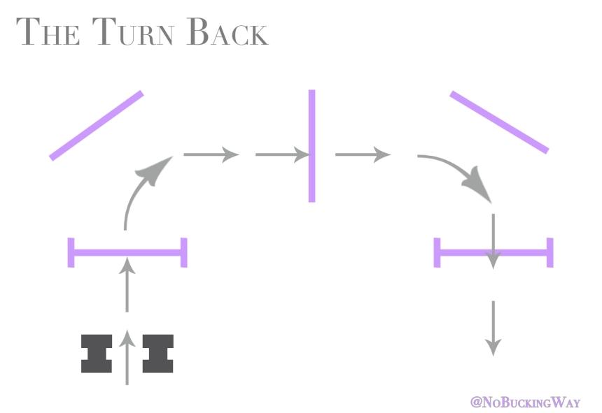 Turn Back Exercise